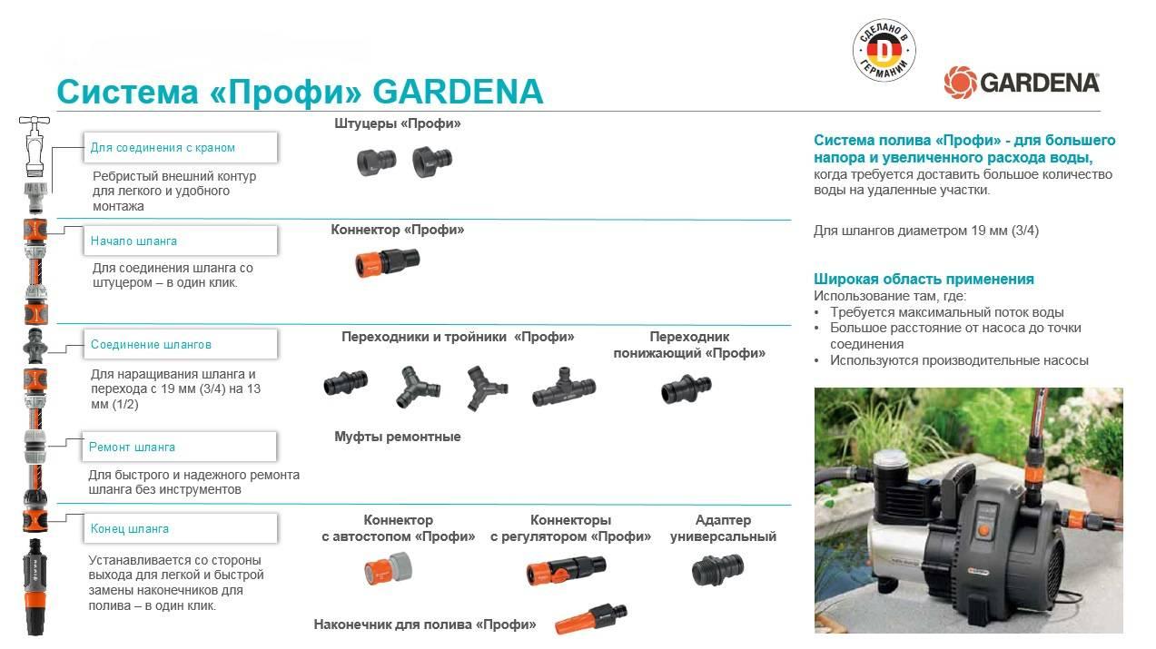 Наконечник-распылитель Gardena Профи (02818-20.000.00) - фото 2