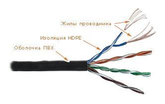 Кабель Lanmaster LAN-5EUTP-PT-RD красный 305м