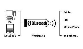 Контроллер USB Hama H-49233 Bluetooth 2.1+EDR class 1 - фото 3