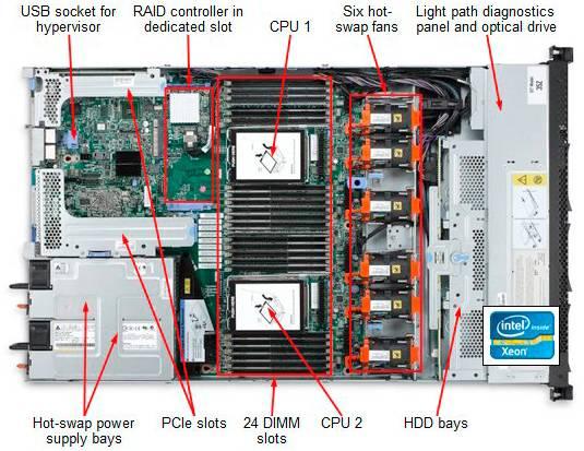 Сервер Lenovo System X x3550 M4 - фото 6