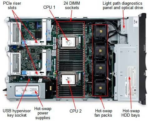Сервер Lenovo x3650 M4 - фото 7