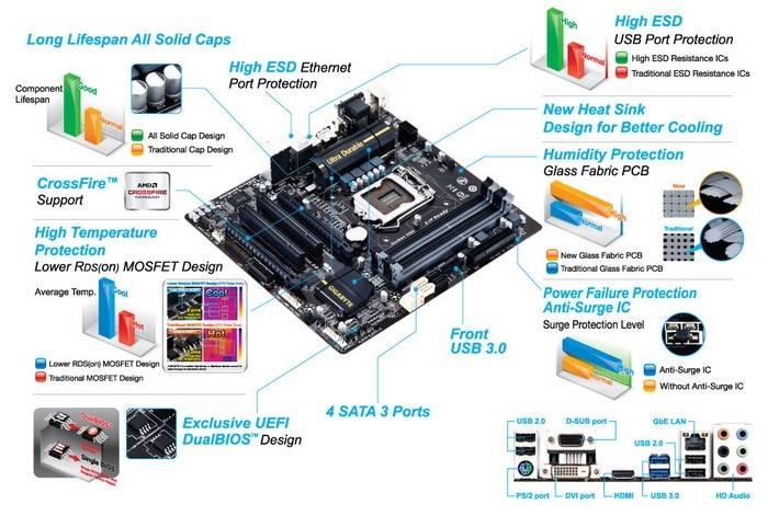 Материнская плата Soc-1150 Gigabyte GA-B85M-D3H mATX BULK - фото 5