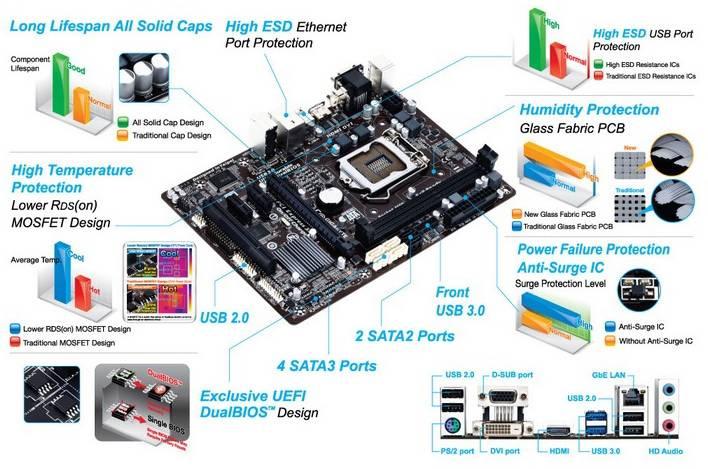 Материнская плата Soc-1150 Gigabyte GA-B85M-HD3 mATX BULK - фото 4